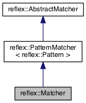 RE/flex user guide