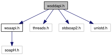 Include Dependency Graph For Wsddapih