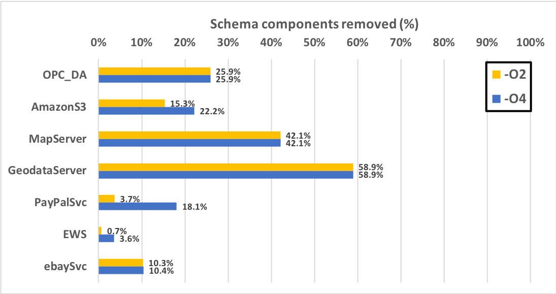 Schema Slicing Methods to Reduce Development Costs of WSDL