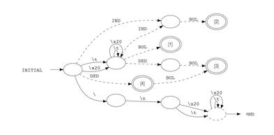 Visualize DFA graphs with Graphviz dot